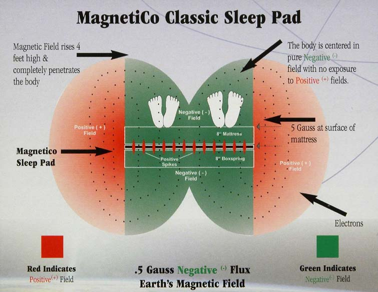 MagnetiCo sleep pad